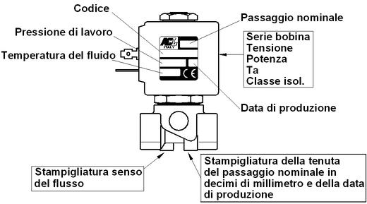 identificazionemodell1