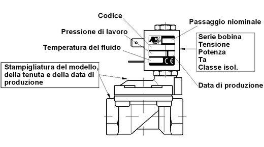 identificazionemodell2